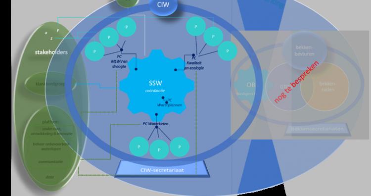 nieuwe organisatiestructuur CIW
